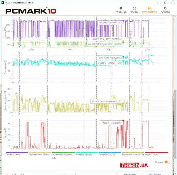 Как и ранее, приложение выводит лог состояния системы (температура, частота CPU и т. д.) в процессе теста