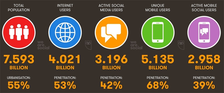 global internet users amount 2018