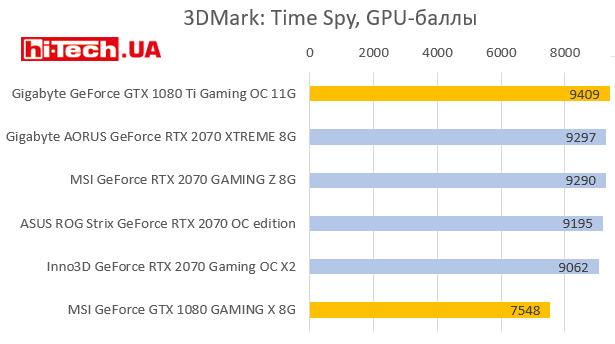 3DMark: Time Spy