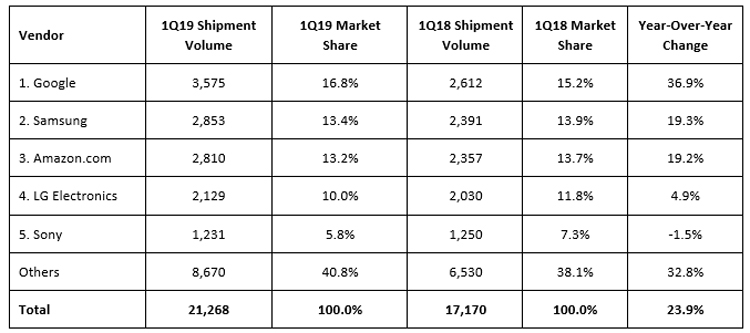IDC smart speakers 1q 2019