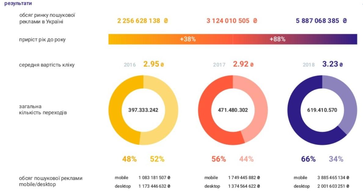 internet advertisement in ua 2018 1