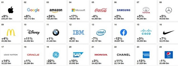 most expansive brands 2019 top